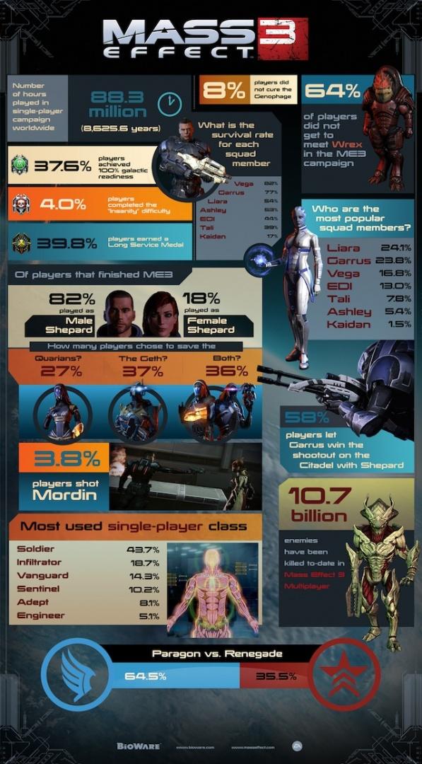 masseffect 3 statistics