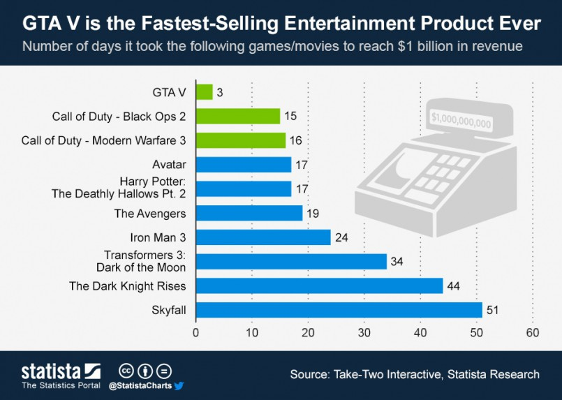 ChartOfTheDay_1501_Most_successful_entertainment_products_n